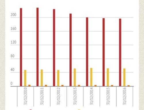 Statistiche 2016